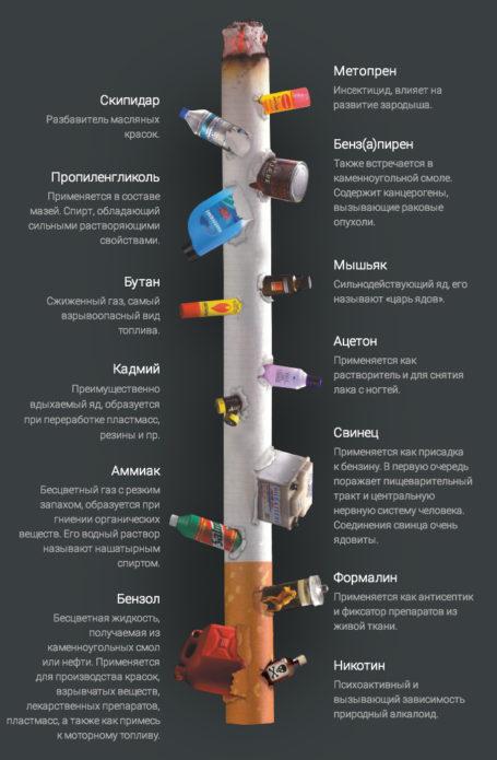 सिगरेट की संरचना